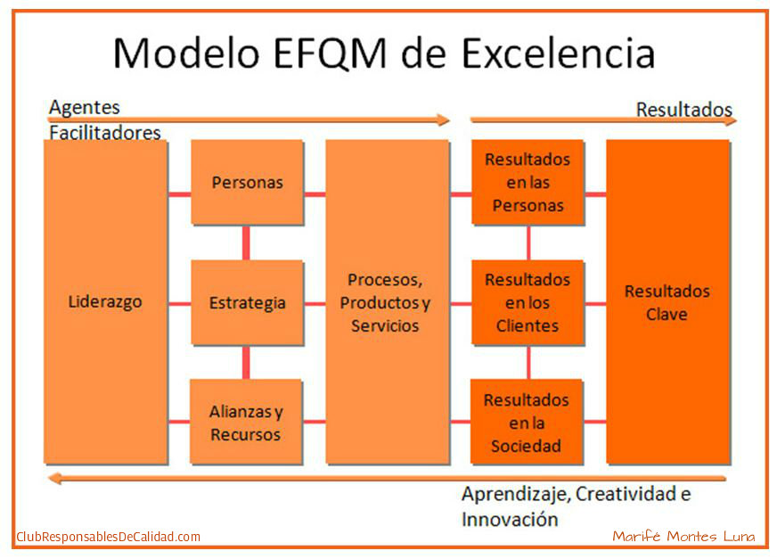 efqm excellence model Introducing excellence : using the efqm excellence model to improve performance introduction this brochure provides a brief description of the efqm excellence model and the.