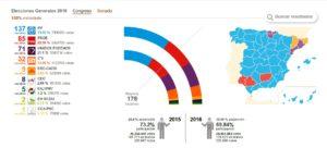 Elecciones 26J - Resultados